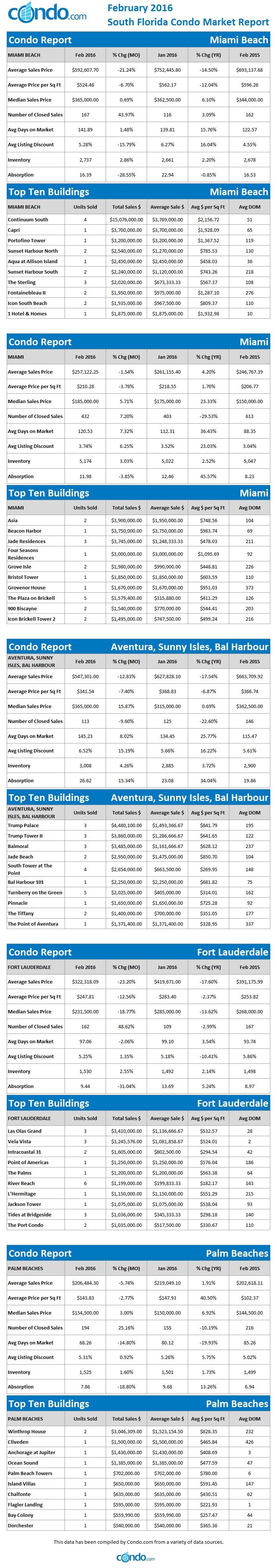february-2016-market-report