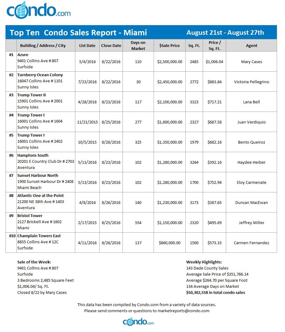 miami-condo-market-report